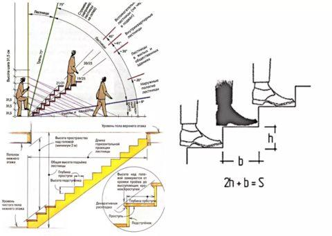 Как сделать ступеньки на даче – для начала определитесь с их пропорциями