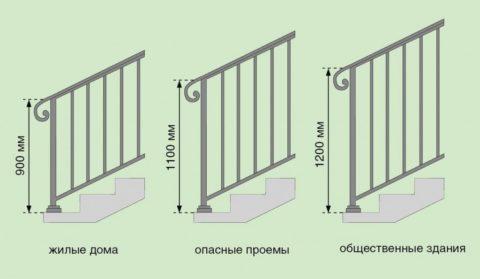 Перила лестницы: ширина (высота)