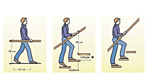 Рекомендуемая высота поручней одинакова для всех лестниц