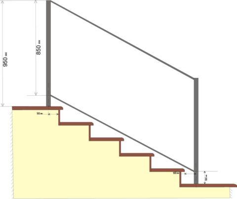 Высота перил – это расстояние до них от плоскости ступени