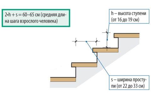 Формула для подбора параметров ступеней