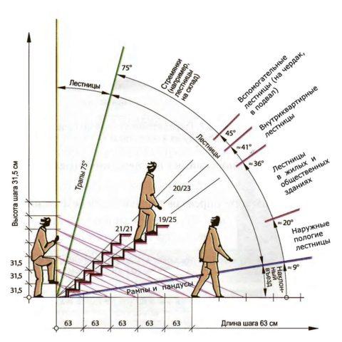 На схеме видно, что параметры ступеней изменяются в зависимости от уклона