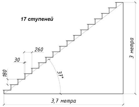 Пример правильного проектирования лестничного марша