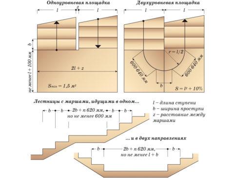 Расчет поворотной лестницы на 90 градусов – параметры марша