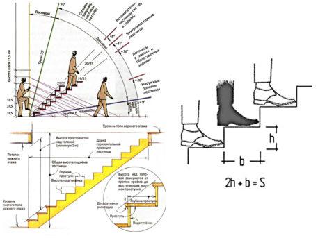 Стандартизированные параметры лестничных маршей