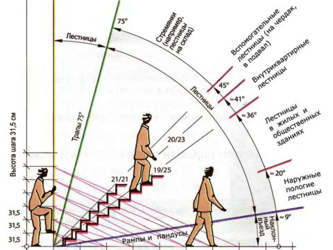 Стандарты и нормы регулируют угол наклона, который непосредственно влияет на высоту ступеней