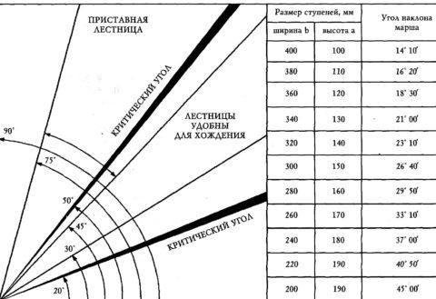 Таблица зависимости угла наклона от размеров ступеней