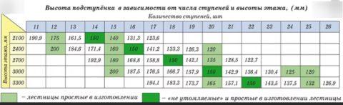 Высота подступенка в зависимости от количества ступеней в марше