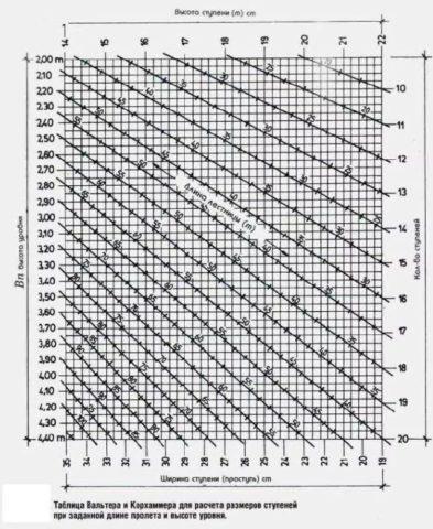 Сводная таблица для определения параметров ступеней при заданных высоте подъема, его длине и количестве ступеней.
