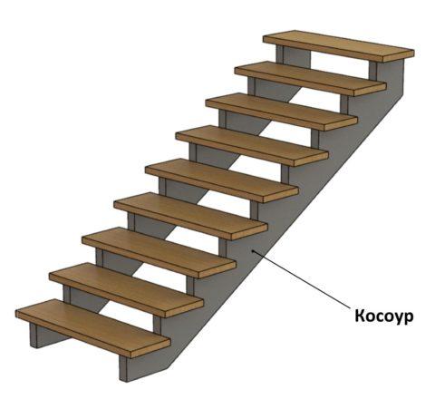 Косоуры для лестниц из дерева
