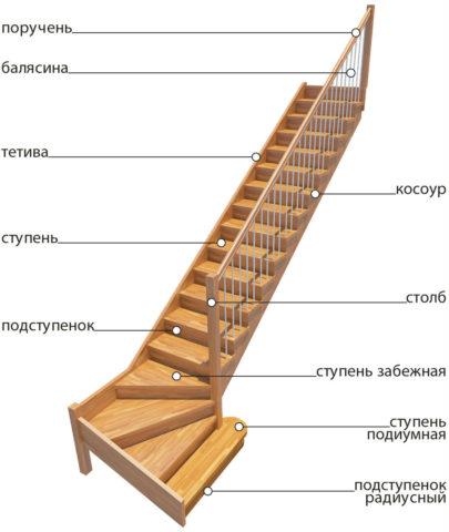 Строение классической маршевой лестницы