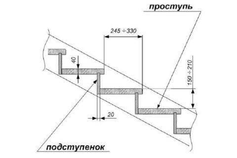 Расположение элементов в конструкции лестницы