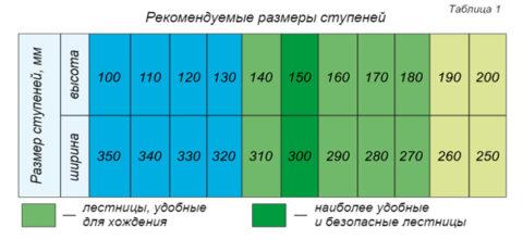 Таблица рекомендуемых размеров ступеней