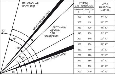 Таблица зависимости размеров ступеней от угла наклона лестничного марша