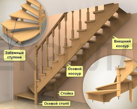 Лестница на косоурах с забежными ступенями - элементы