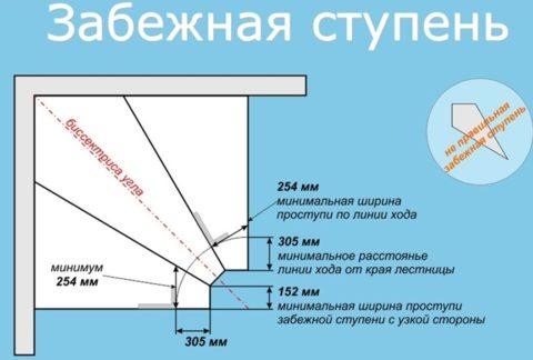 Правильные параметры лестницы на косоуре с поворотом на 90 градусов