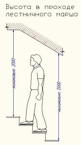 Высота прохода 2 м – основное требование для лестниц