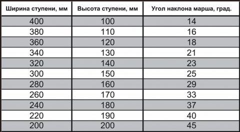 Таблица для определения угла наклона лестницы и размеров ступеней