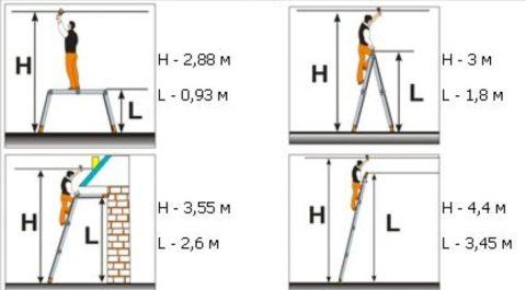 Рабочая высота (H ) и высота (L) разных видов лестниц