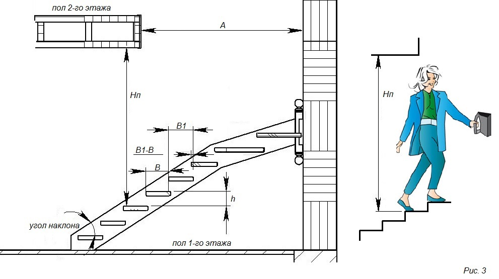 Просвет лестницы должен быть минимум 200 см