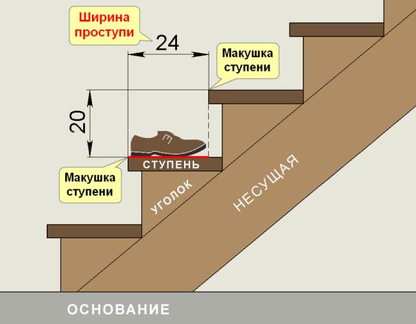 На параметры ступени может влиять и размер ноги пользующегося лестницей человека