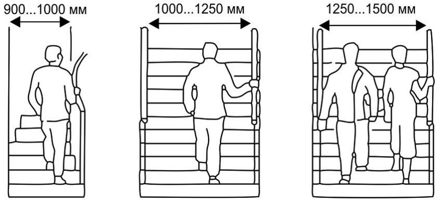 Рекомендуемая ширина лестницы