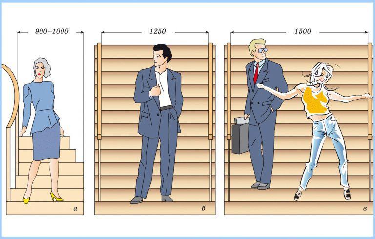 Делаем крыльцо своими руками из дерева — соотношение ширины лестницы с габаритами среднего человеческого тела
