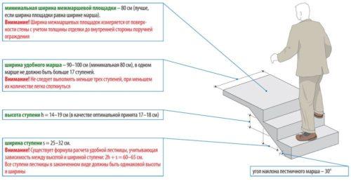 Принцип проектирования лестницы крыльца